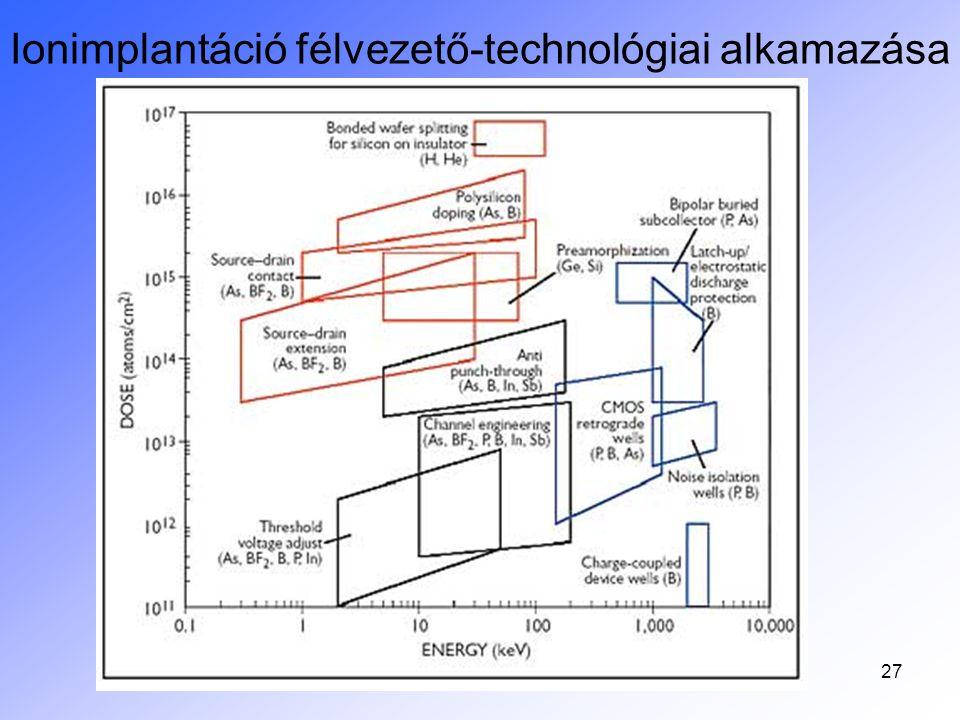 Ionimplantáció félvezető-technológiai alkamazása