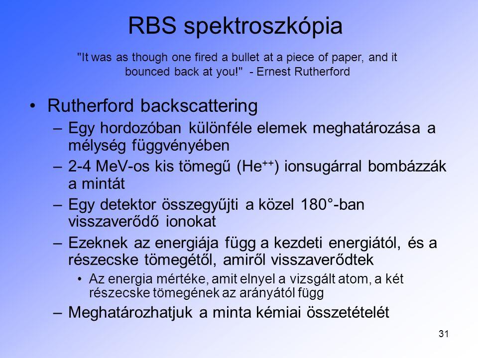 RBS spektroszkópia Rutherford backscattering