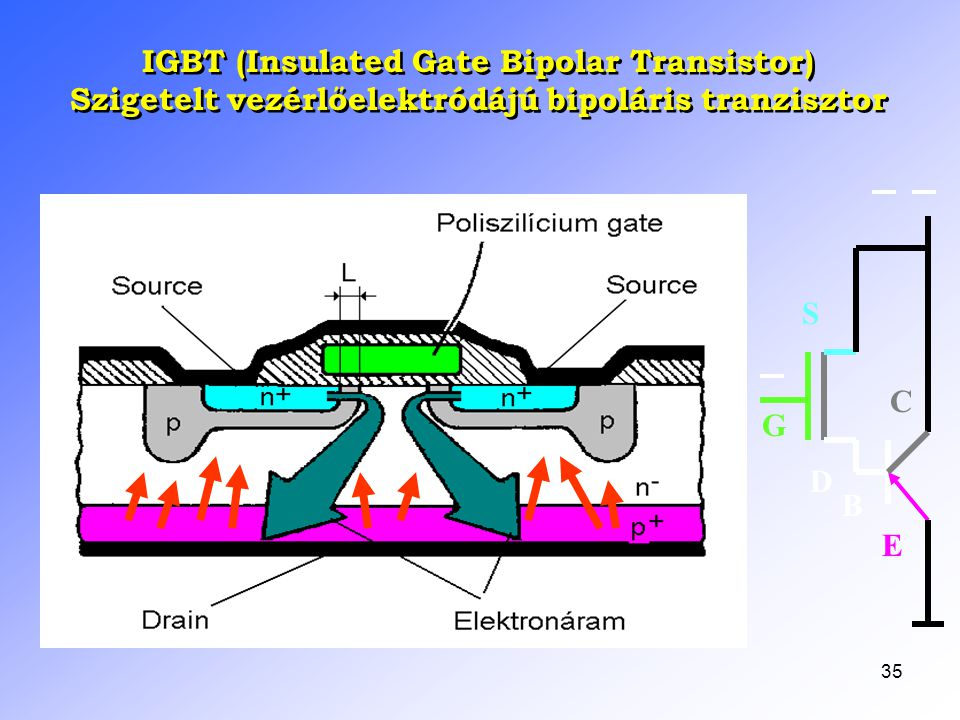 IGBT (Insulated Gate Bipolar Transistor)
