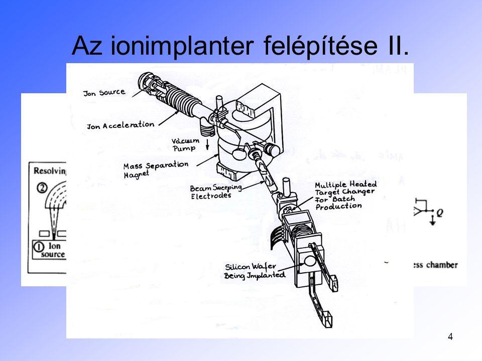 Az ionimplanter felépítése II.