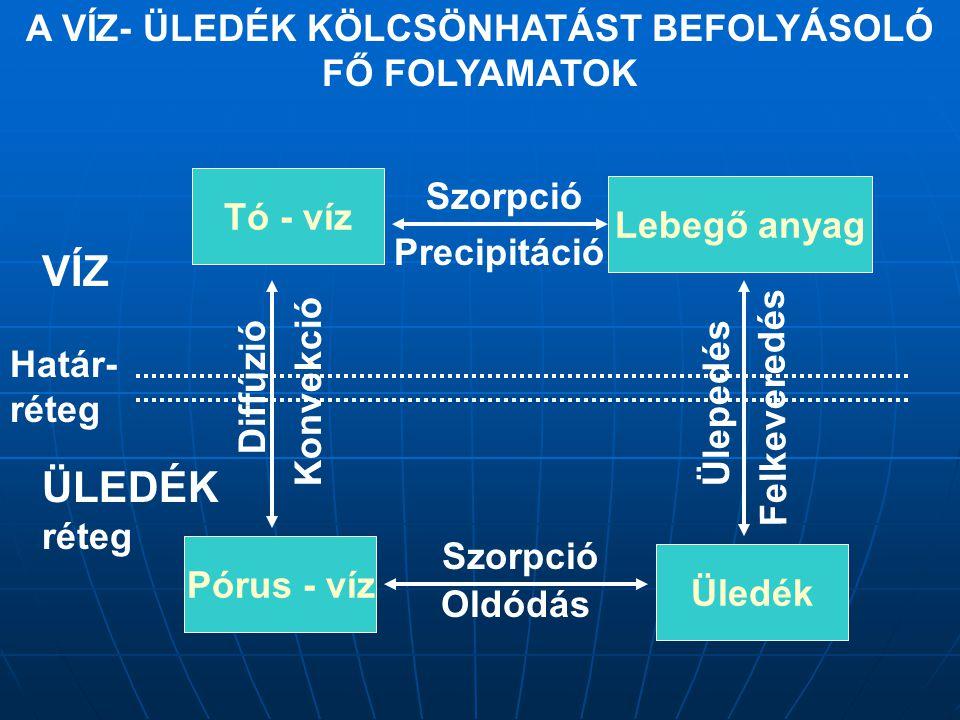 A VÍZ- ÜLEDÉK KÖLCSÖNHATÁST BEFOLYÁSOLÓ FŐ FOLYAMATOK