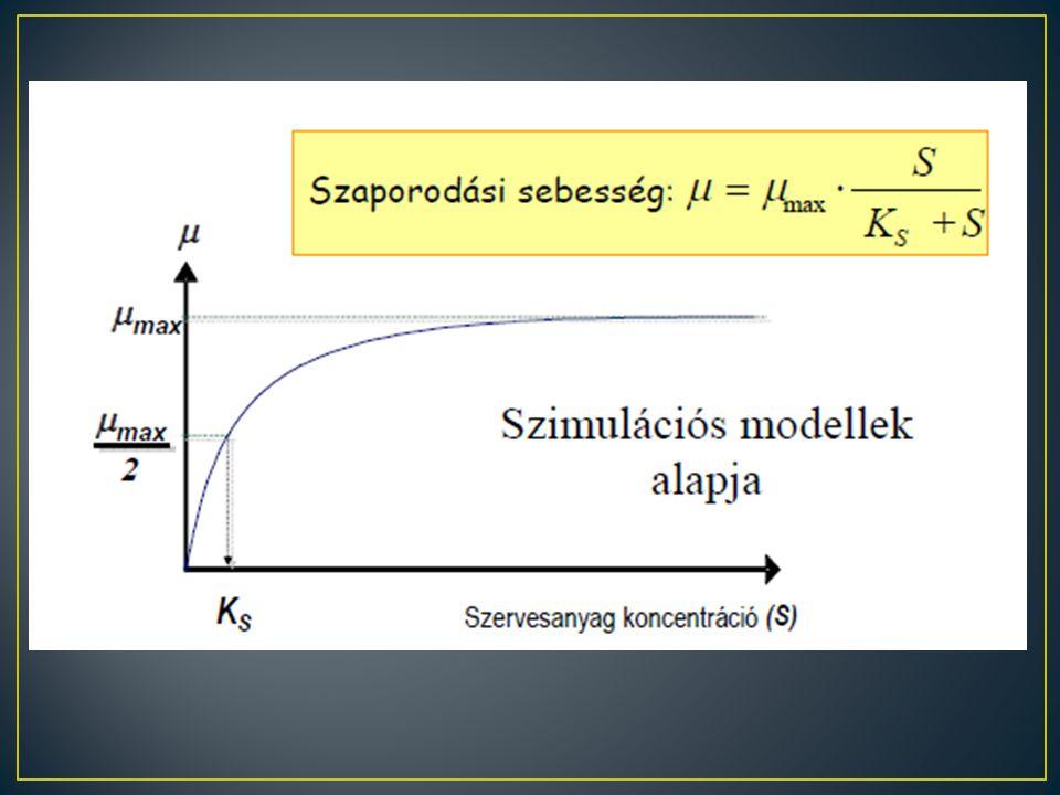 Monod-kinetika Fajlagos szaporodási sebesség