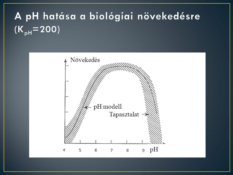 A pH hatása a biológiai növekedésre (KpH=200)