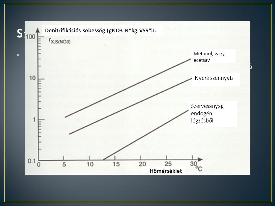 Szervesanyagforrás Denitrifikációs sebesség (gNO3-N*kg VSS*h)