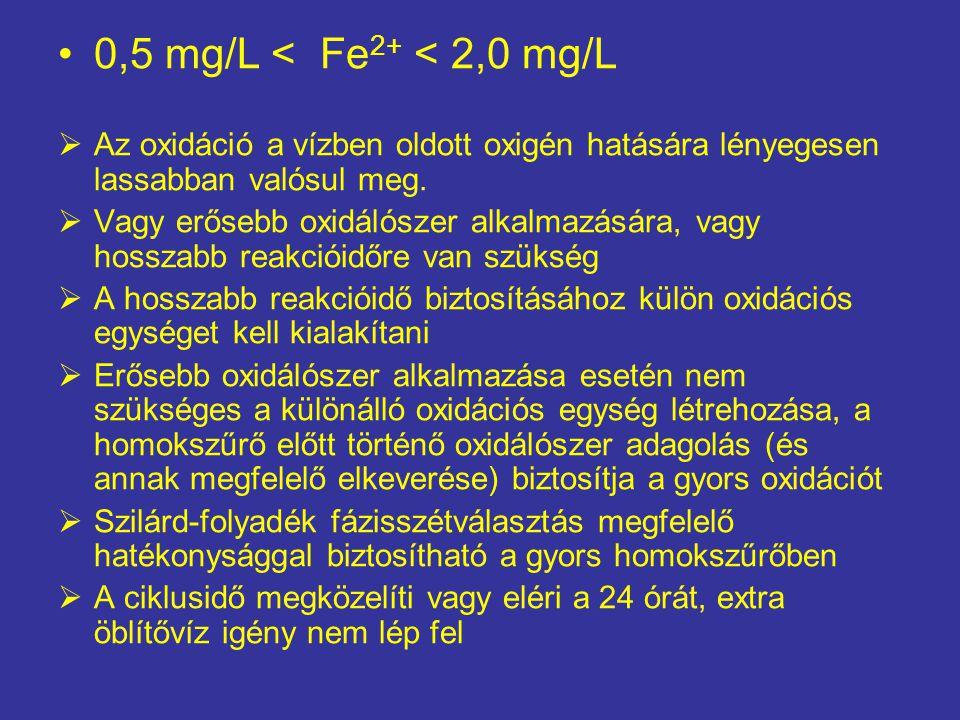 0,5 mg/L < Fe2+ < 2,0 mg/L Az oxidáció a vízben oldott oxigén hatására lényegesen lassabban valósul meg.