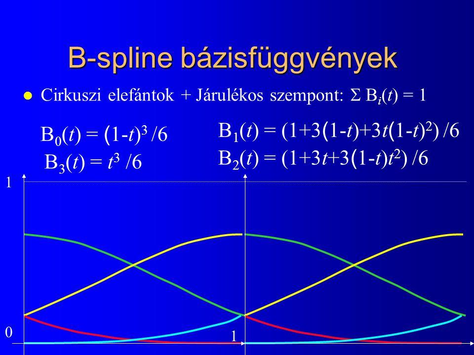 B-spline bázisfüggvények