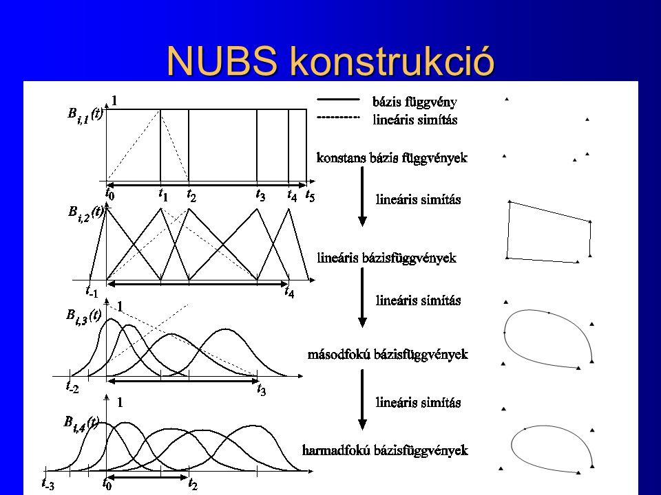 NUBS konstrukció
