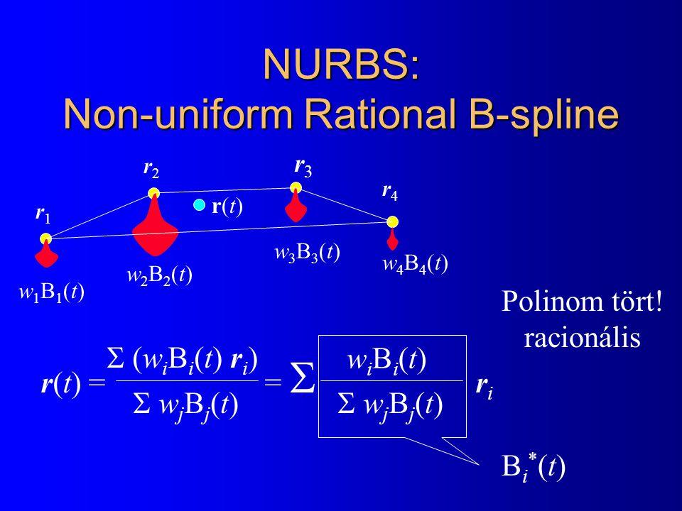 NURBS: Non-uniform Rational B-spline