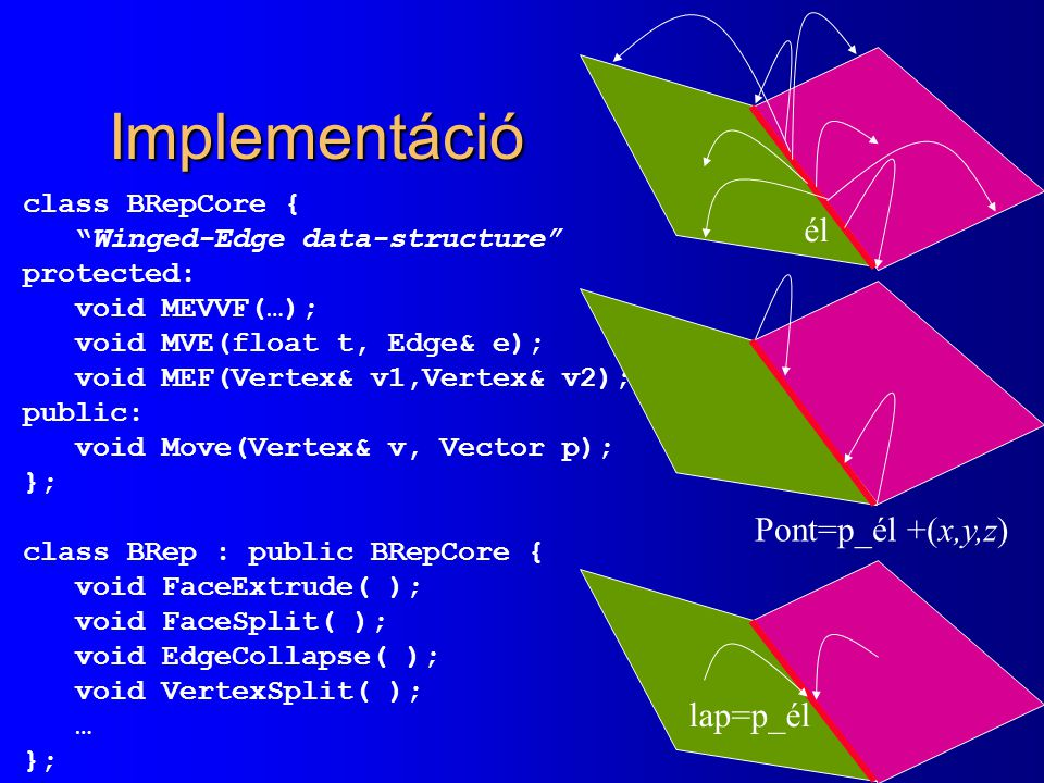 Implementáció él Pont=p_él +(x,y,z) lap=p_él class BRepCore {