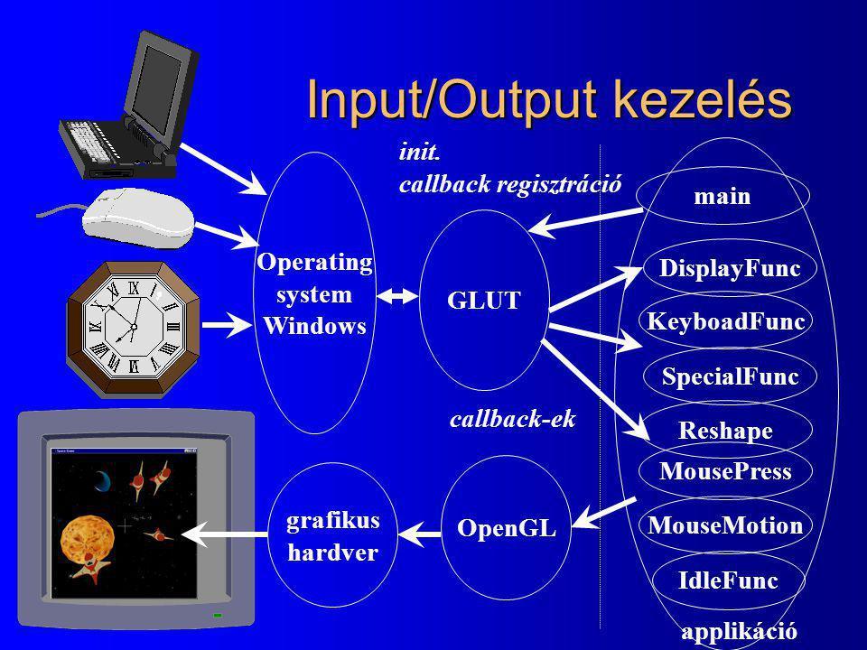 Input/Output kezelés init. callback regisztráció main Operating system