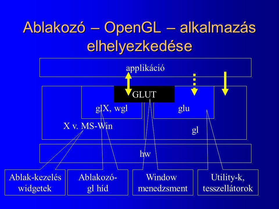 Ablakozó – OpenGL – alkalmazás elhelyezkedése
