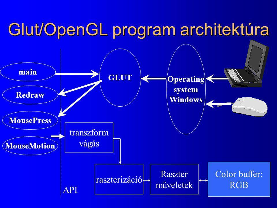 Glut/OpenGL program architektúra