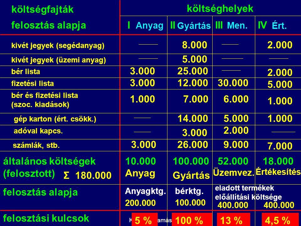 általános költségek (felosztott) 10.000 100.000 52.000 18.000 Anyag