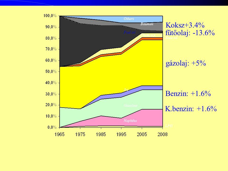 Koksz+3.4% fűtőolaj: -13.6% gázolaj: +5% Benzin: +1.6% K.benzin: +1.6%
