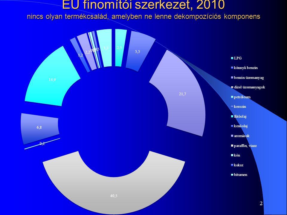EU finomítói szerkezet, 2010 nincs olyan termékcsalád, amelyben ne lenne dekompozíciós komponens