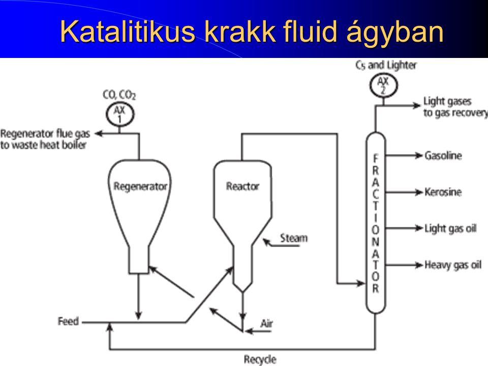 Katalitikus krakk fluid ágyban