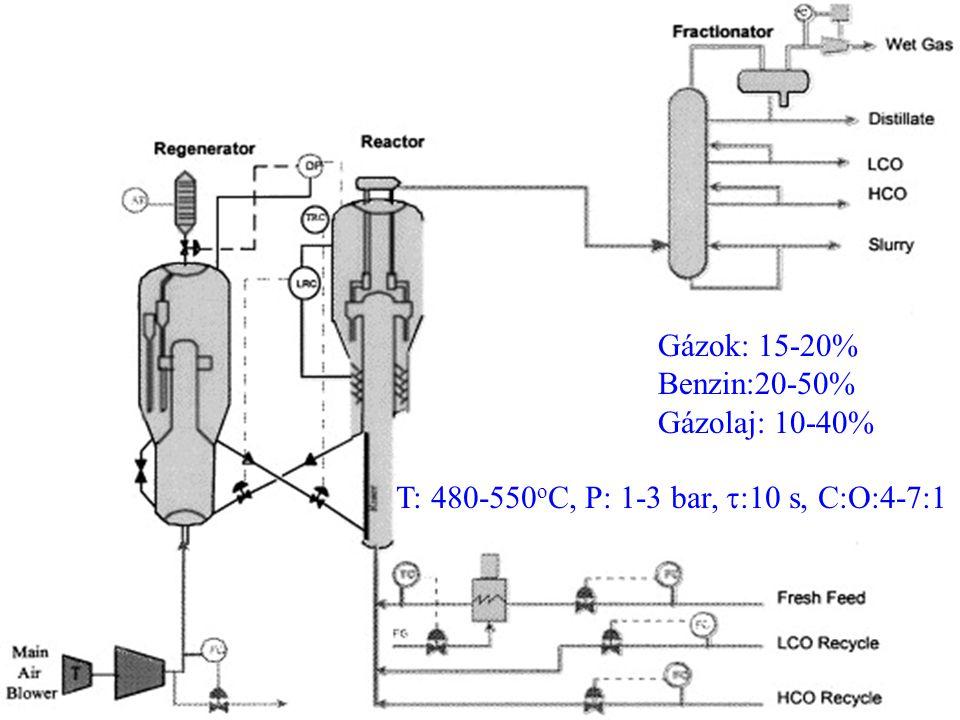 T: 480-550oC, P: 1-3 bar, t:10 s, C:O:4-7:1
