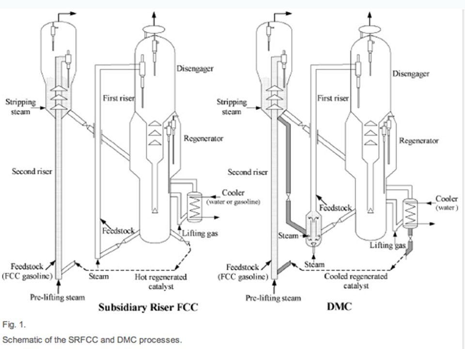 Gang Wang, Guang-fu Yang, Chun-ming Xu, Jin-sen GaoA novel conceptional process for residue catalytic cracking and gasoline reformation dual-reactions mutual controlApplied Catalysis A: General, Volume 341, Issues 1–2, 15 June 2008, Pages 98–105