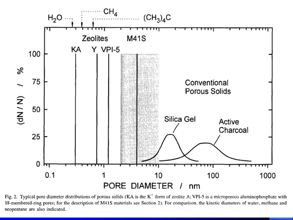 Weitkamp, J.: Zeolites and catalysis, Solid State Ionics, 131, 2000, 175-188