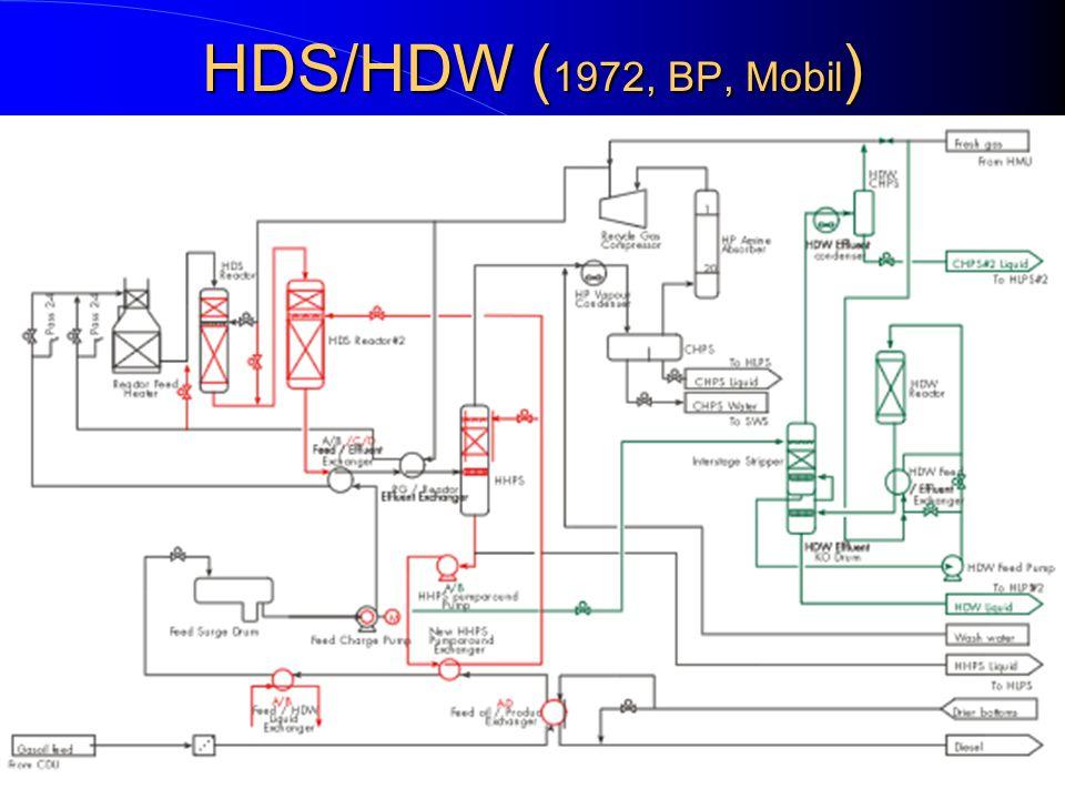 HDS/HDW (1972, BP, Mobil)