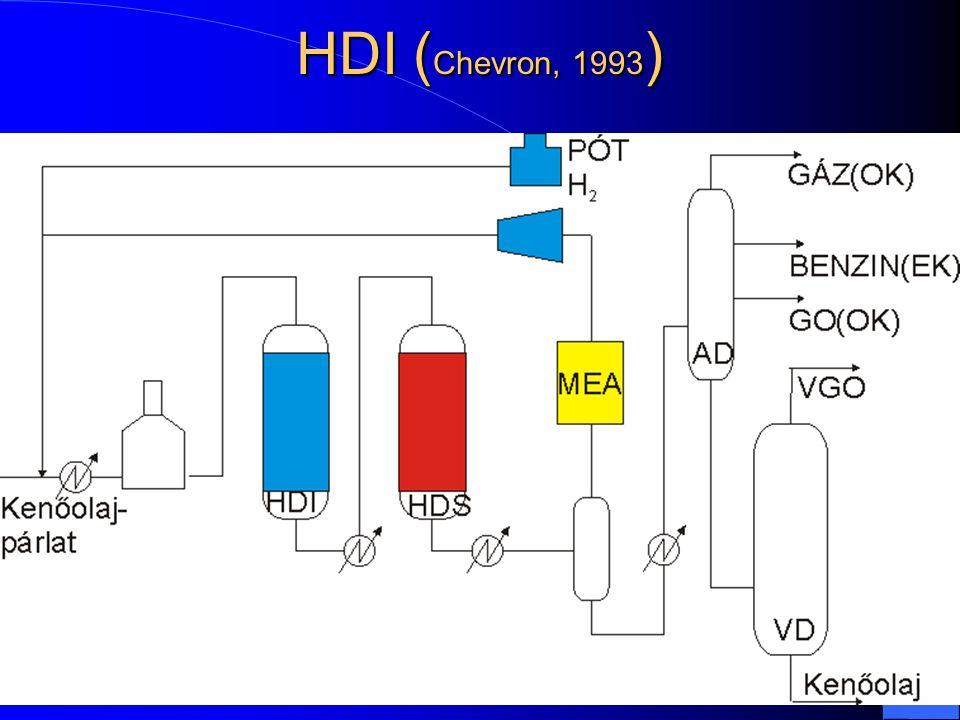 HDI (Chevron, 1993)
