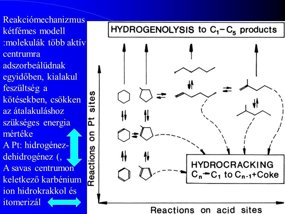 Reakciómechanizmus kétfémes modell :molekulák több aktív centrumra adszorbeálüdnak egyidőben, kialakul feszültség a kötésekben, csökken az átalakuláshoz szükséges energia mértéke