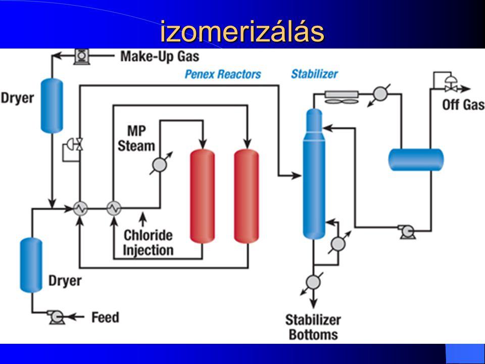 izomerizálás