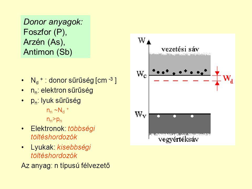 Donor anyagok: Foszfor (P), Arzén (As), Antimon (Sb)