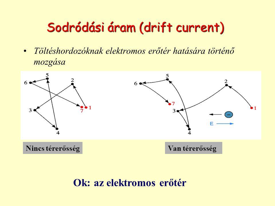 Sodródási áram (drift current)