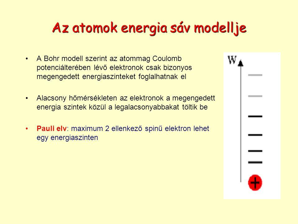 Az atomok energia sáv modellje