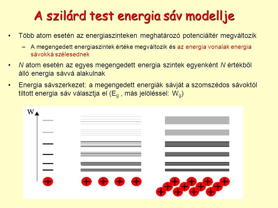 A szilárd test energia sáv modellje