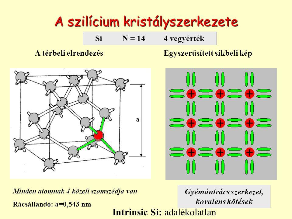 Gyémántrács szerkezet, kovalens kötések