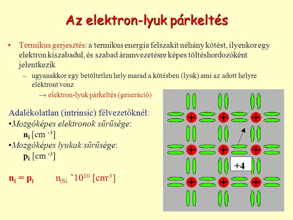 Az elektron-lyuk párkeltés