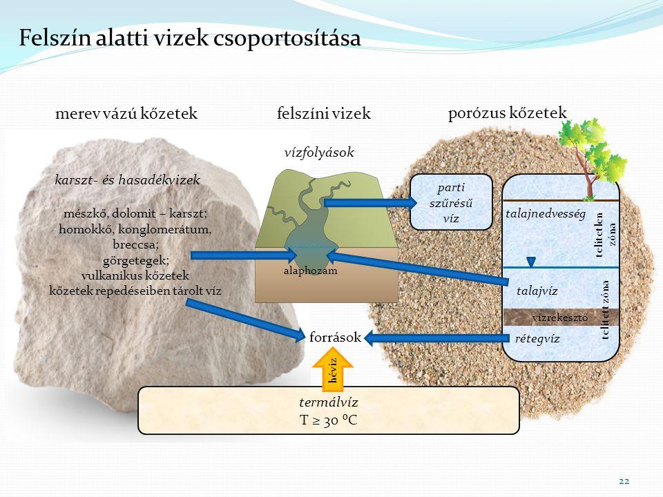 Felszín alatti vizek csoportosítása