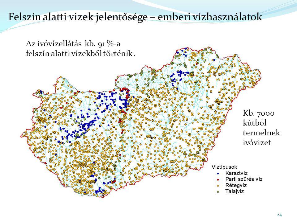 Felszín alatti vizek jelentősége – emberi vízhasználatok