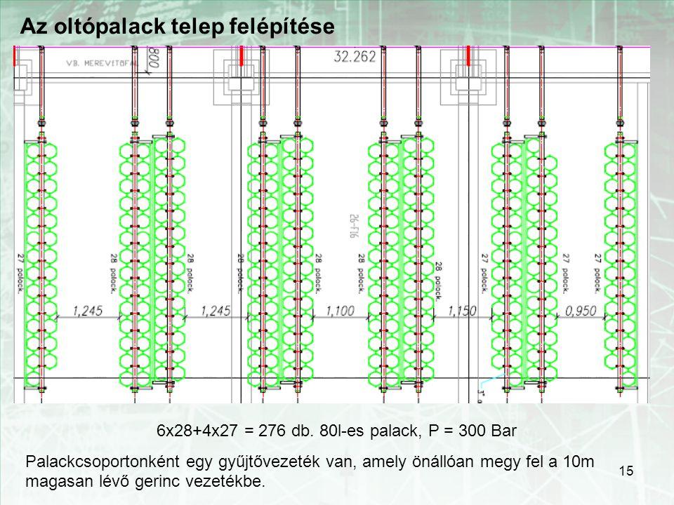 6x28+4x27 = 276 db. 80l-es palack, P = 300 Bar