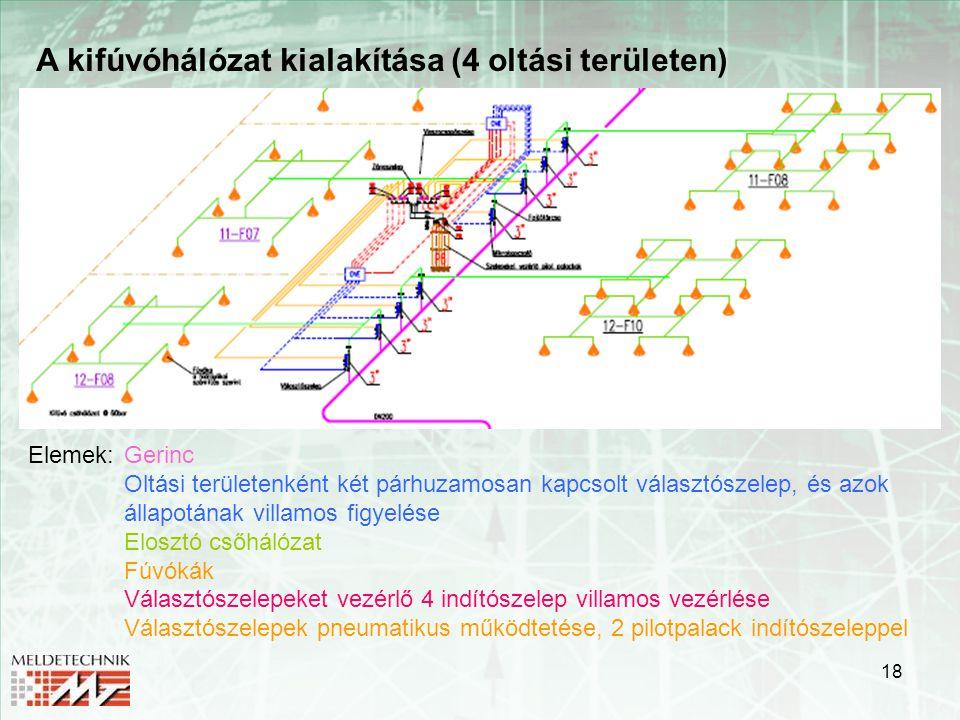 A kifúvóhálózat kialakítása (4 oltási területen)