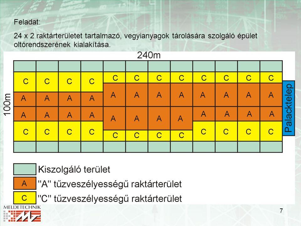 Feladat: 24 x 2 raktárterületet tartalmazó, vegyianyagok tárolására szolgáló épület oltórendszerének kialakítása.