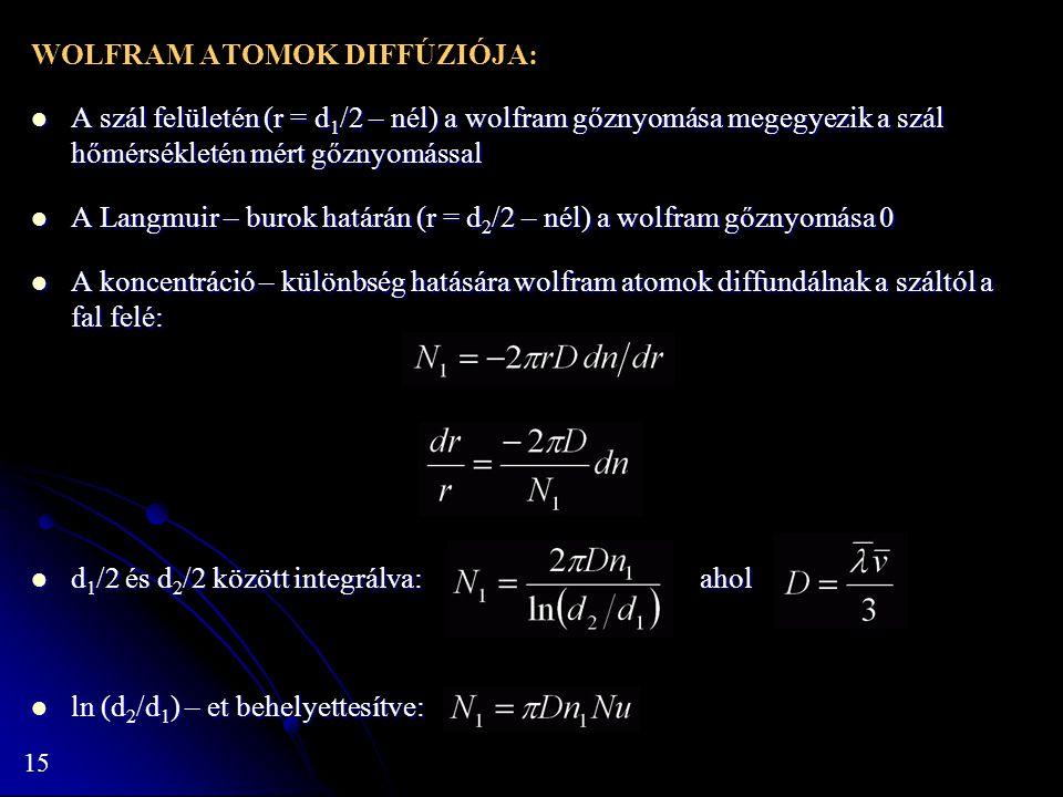 WOLFRAM ATOMOK DIFFÚZIÓJA: