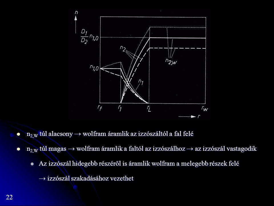 n2,W túl alacsony → wolfram áramlik az izzószáltól a fal felé
