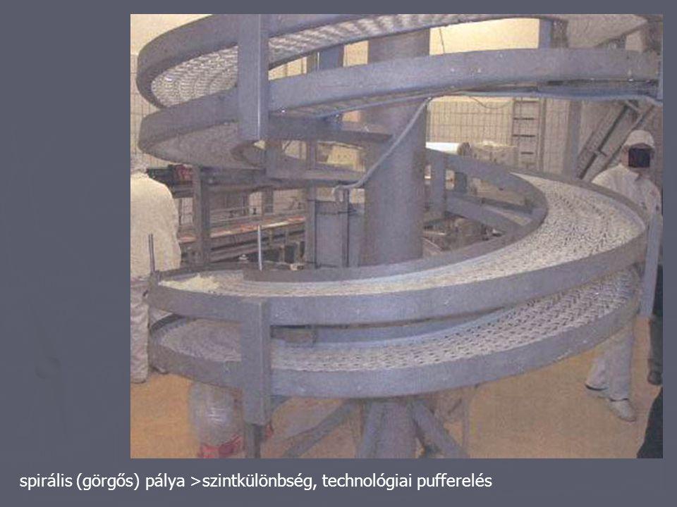 spirális (görgős) pálya >szintkülönbség, technológiai pufferelés