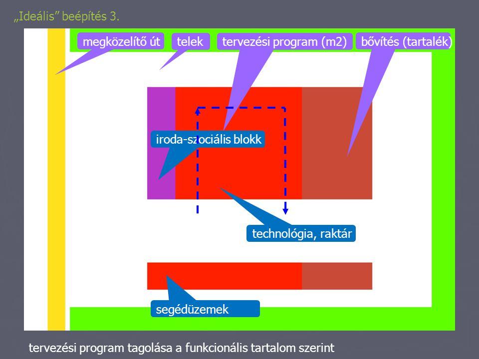 """""""Ideális beépítés 3. megközelítő út. telek. tervezési program (m2) bővítés (tartalék) iroda-szociális blokk."""