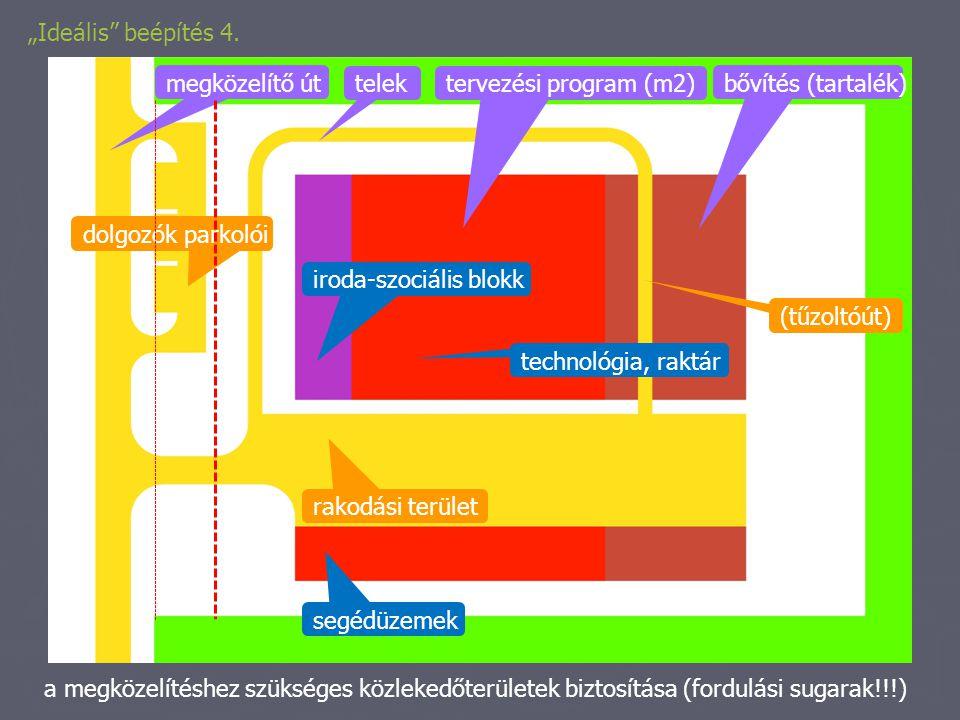 """""""Ideális beépítés 4. megközelítő út. telek. tervezési program (m2) bővítés (tartalék) dolgozók parkolói."""