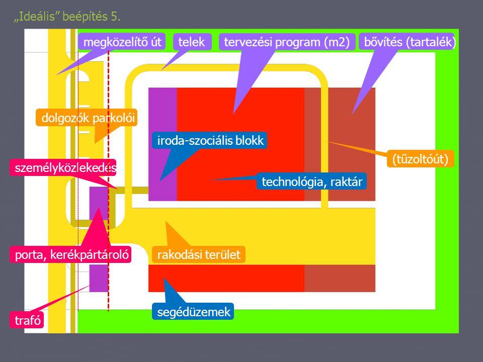 """""""Ideális beépítés 5. megközelítő út. telek. tervezési program (m2) bővítés (tartalék) dolgozók parkolói."""