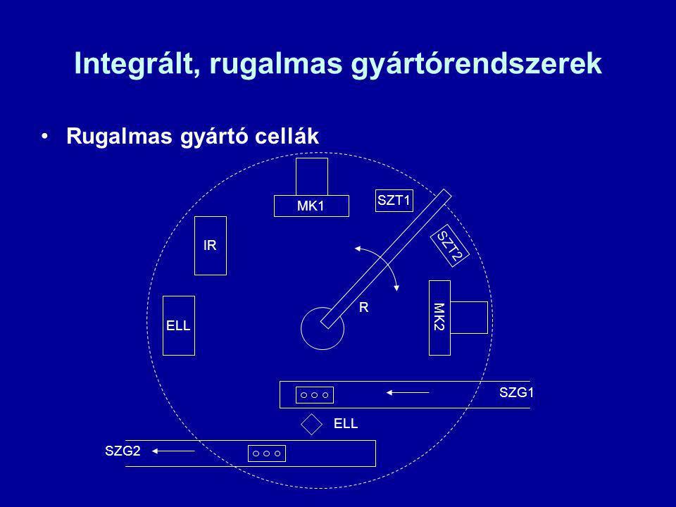 Integrált, rugalmas gyártórendszerek
