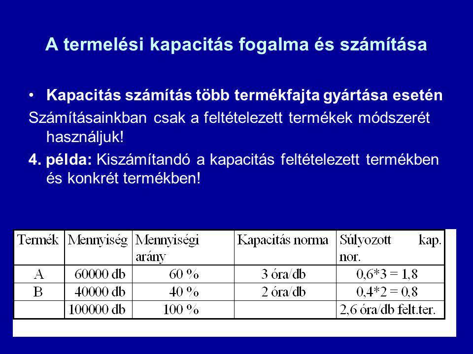 A termelési kapacitás fogalma és számítása