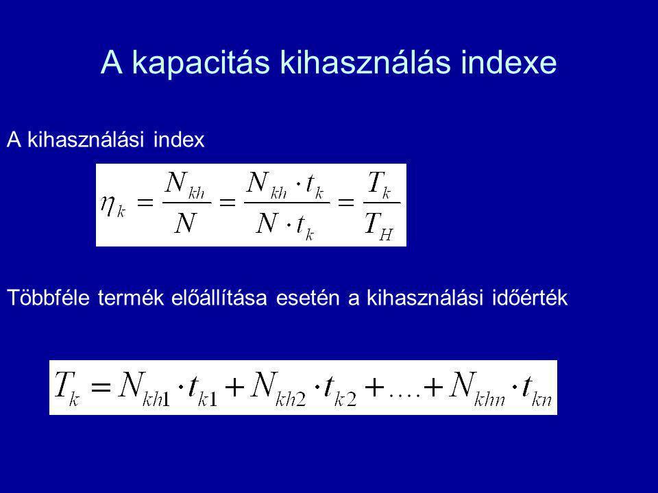 A kapacitás kihasználás indexe