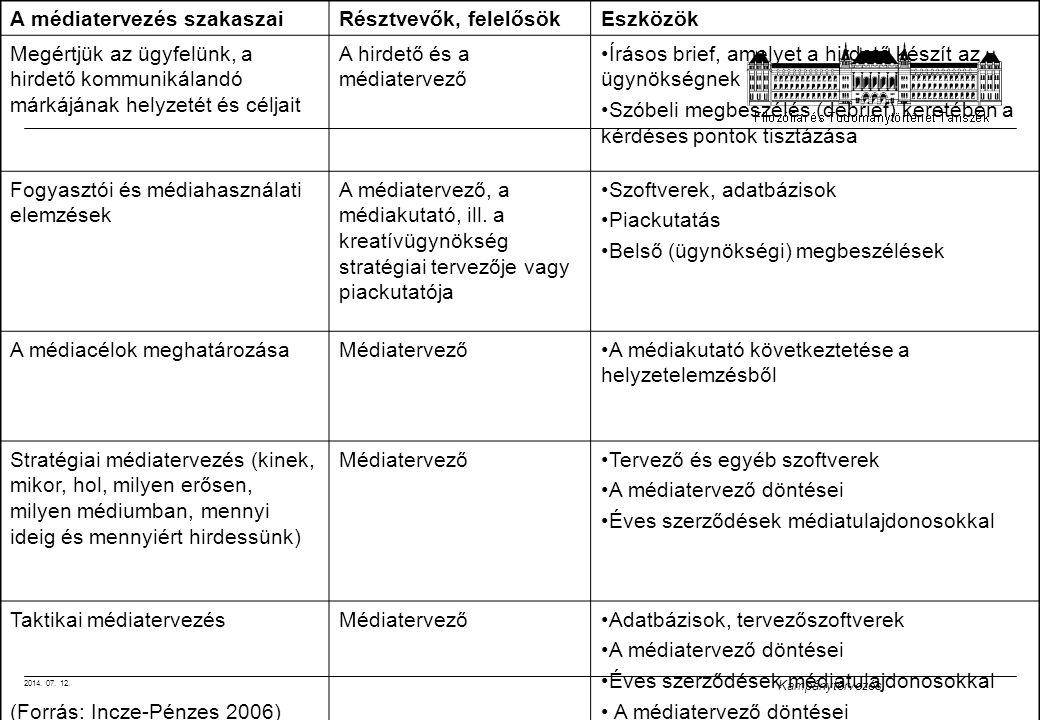A médiatervezés szakaszai