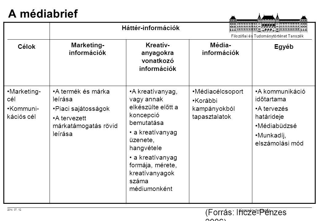 Marketing-információk Kreatív-anyagokra vonatkozó információk