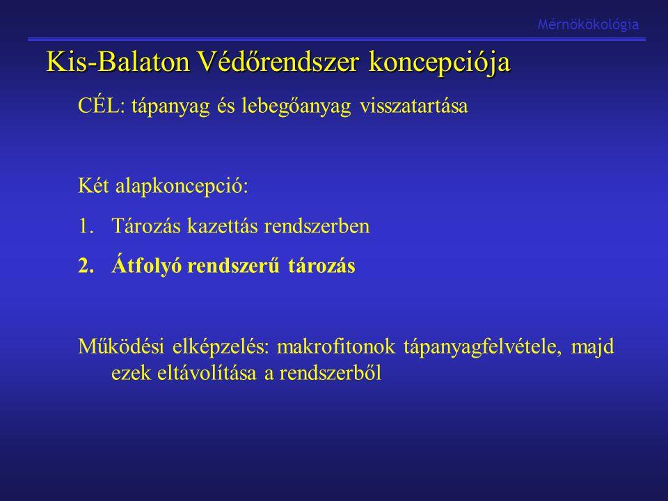 Kis-Balaton Védőrendszer koncepciója